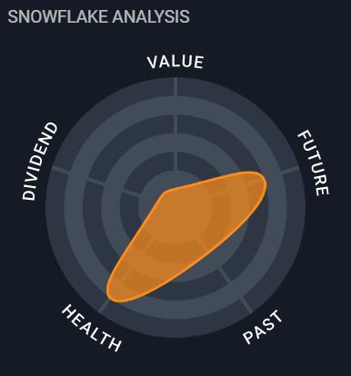Globant in der Snowflake-Analyse