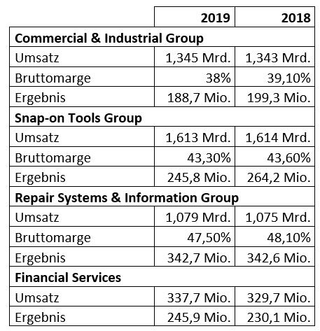 Zahlen aus dem Geschäftsbericht, aufgeteilt nach Segmenten.