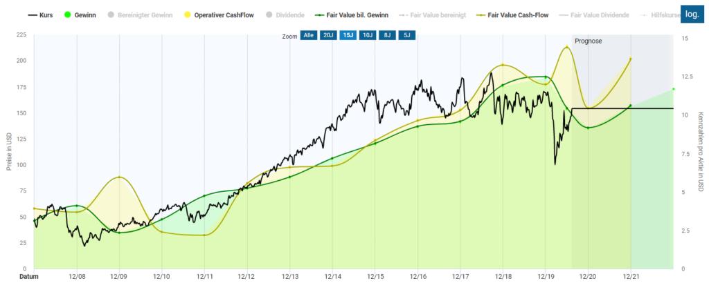 Das Bild zeigt die Bewertung von Snap-on im Aktienfinder