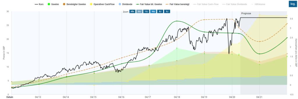 Das Bild zeigt die Bewertung im Aktienfinder.