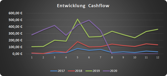 Darstellung der Entwicklung meines Cashflows seit 2017.