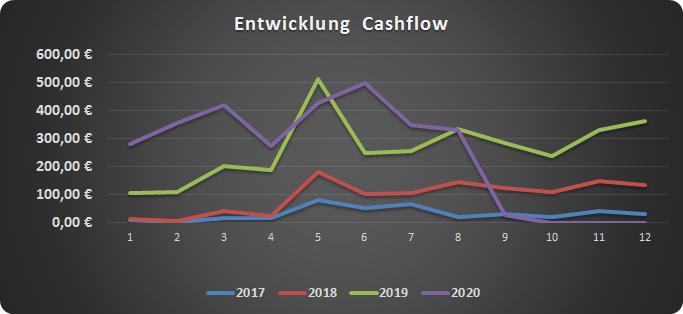 Cashflow für den Monat August 2020.