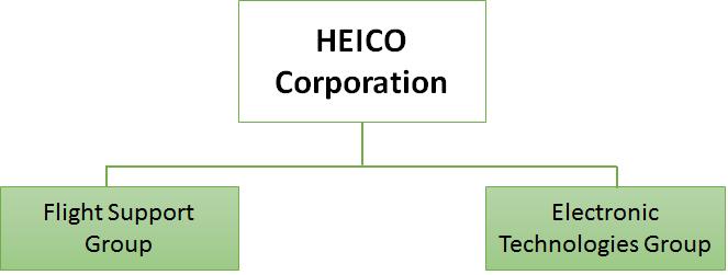 Segmente von HEICO