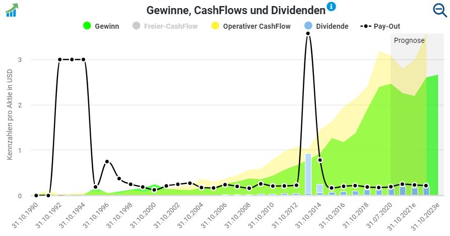 Gewinne und Cashflows von Heico