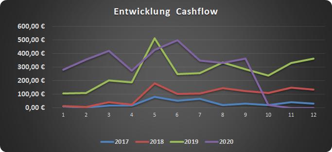 Cashflow für den Monat September 2020