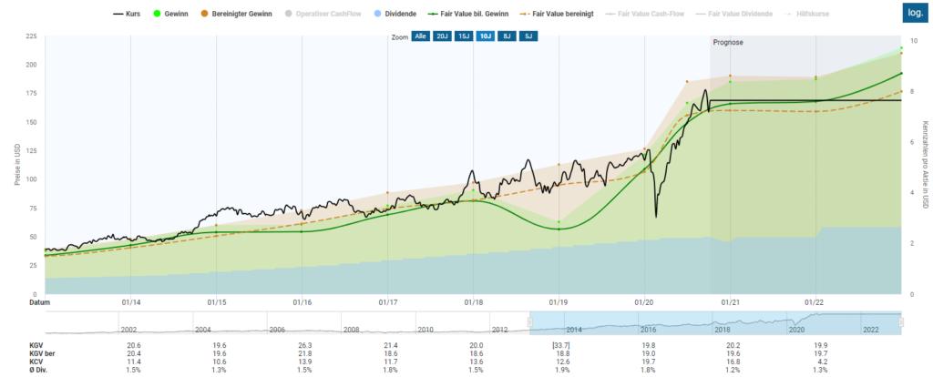 Bewertung von LOWE´s im Aktienfinder