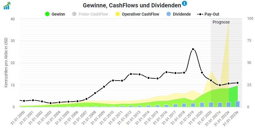 Gewinne und Cashflows von Lowe