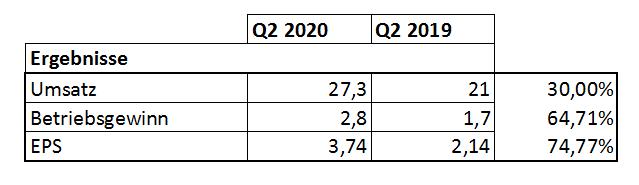 Ergebnisse von LOWE´s aus dem Quartalsbericht