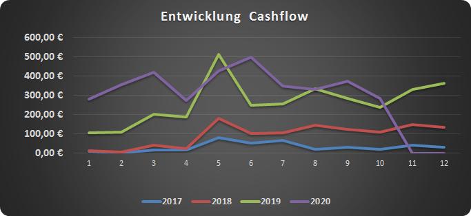 Cashflow im Oktober 2020