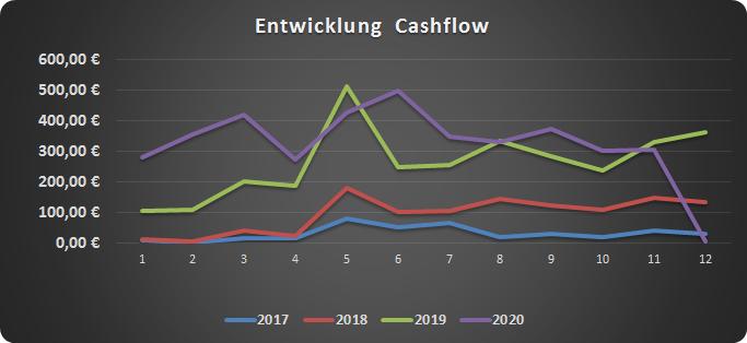Entwicklung meines Cashflows im November 2020