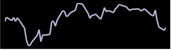 Chart Darstellung aus Google Tabellen