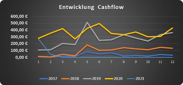 Cashflow im Monat Januar 2021