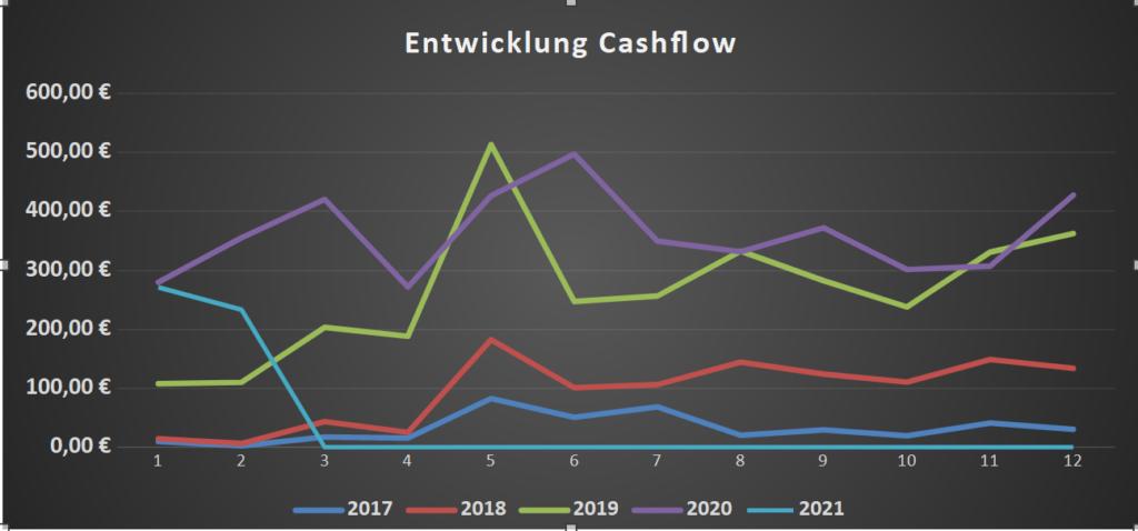 Cashflow im Februar 2021