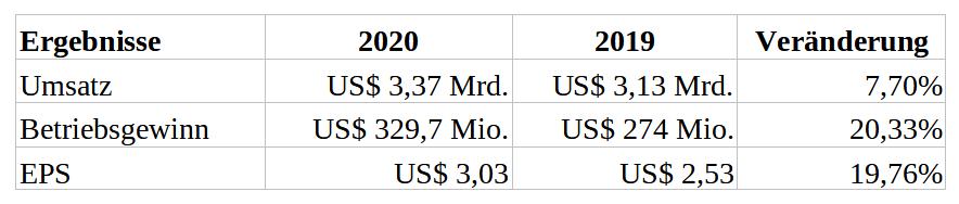 Ergebnisse von Toro in Tabellenform