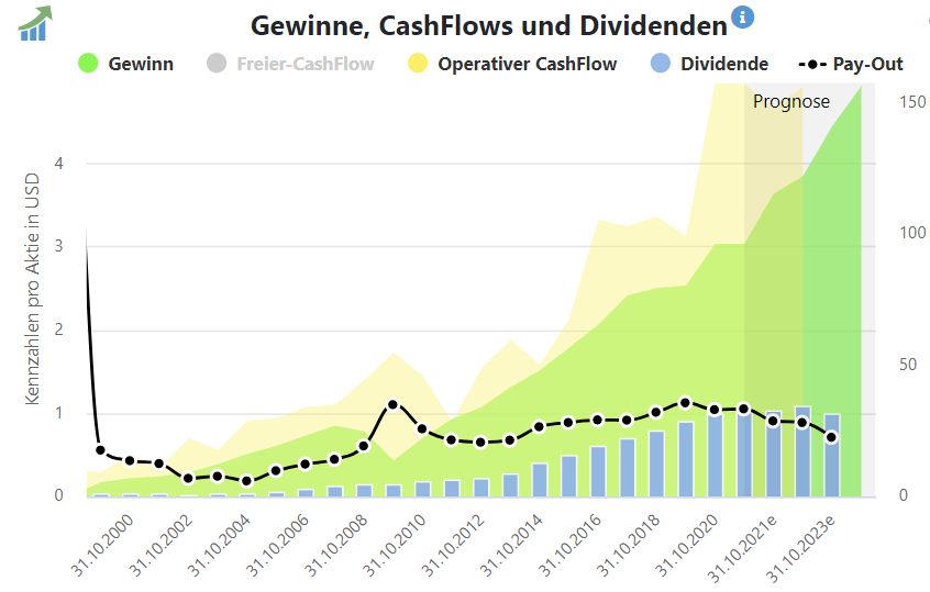 Gewinne, Cashflows und Dividenden von Toro