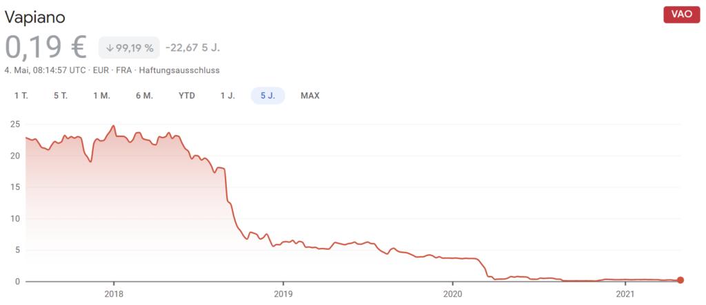 Franchiseaktien - Chart vom Vapiano