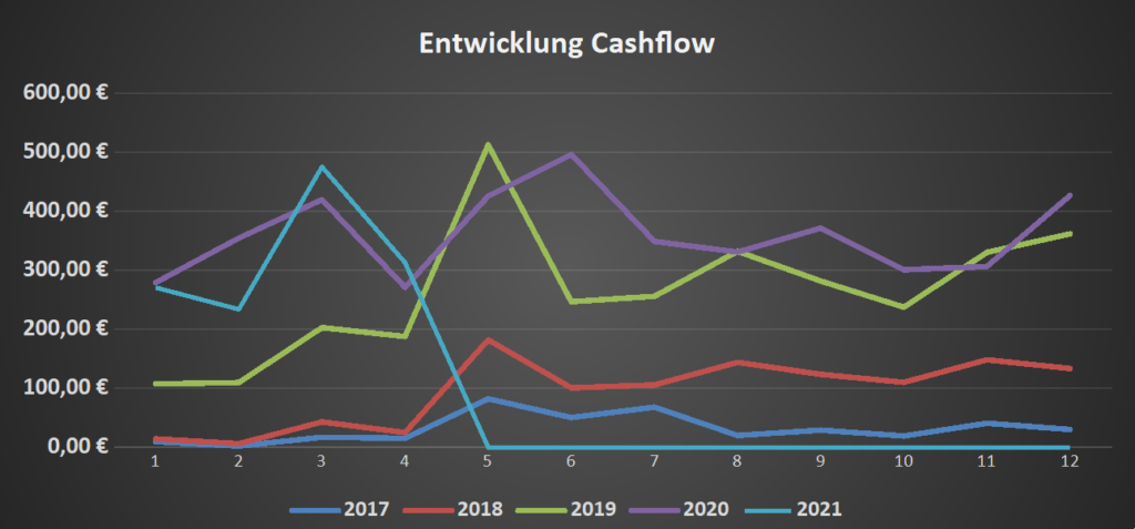 Cashflow im April 2021