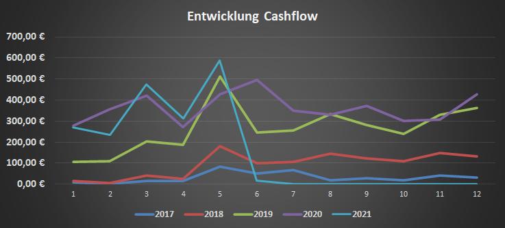 Cashflow im Mai 2021